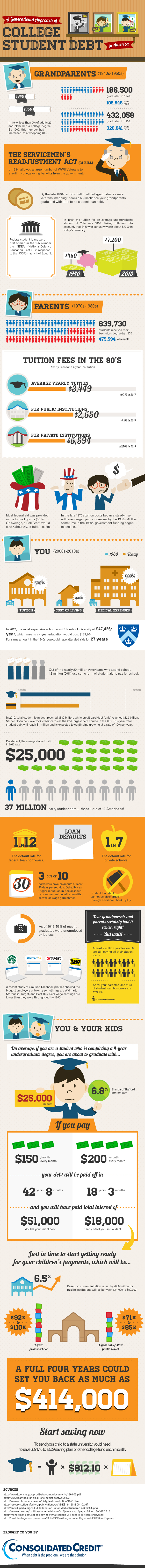 Student Credit / Student Loan Debt